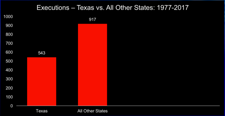 Executions in Texas