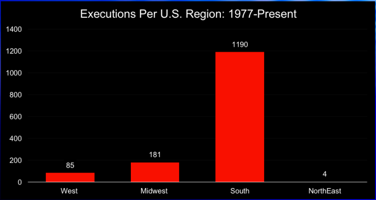 Executions per US region