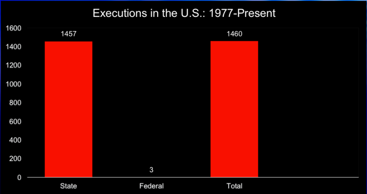 total executions